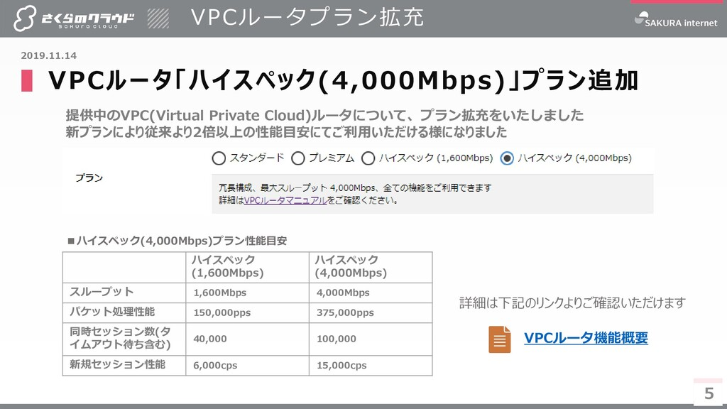 5 提供中のVPC(Virtual Private Cloud)ルータについて、プラン拡充をい...