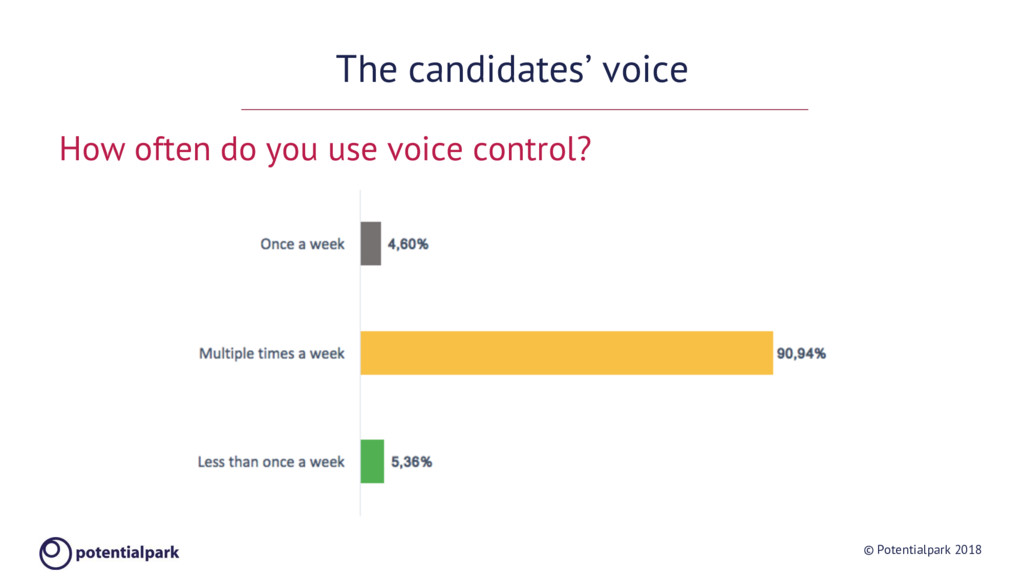 © Potentialpark 2018 The candidates' voice How ...