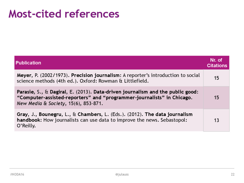 MEDIA & DESIGN Most-cited references Publicatio...