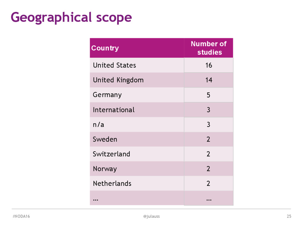 MEDIA & DESIGN Geographical scope Country Numbe...