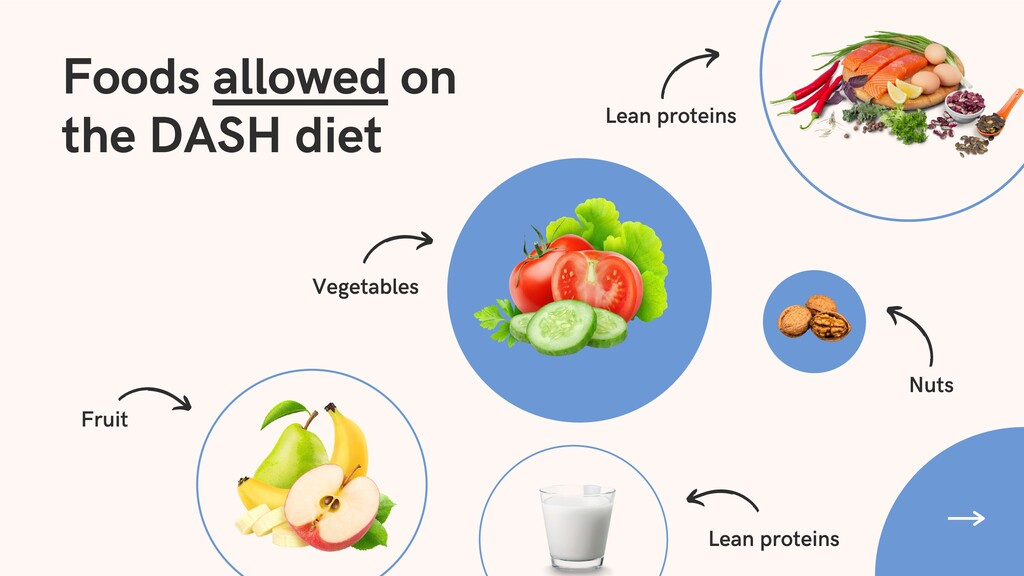 Foods allowed on the DASH diet Nuts Lean protei...