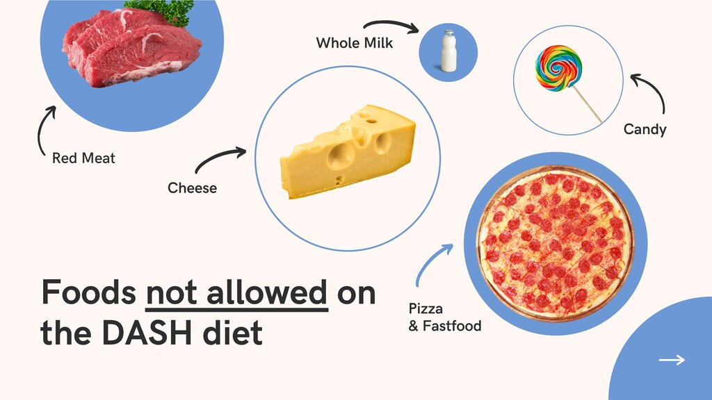 Foods not allowed on the DASH diet Cheese Red M...