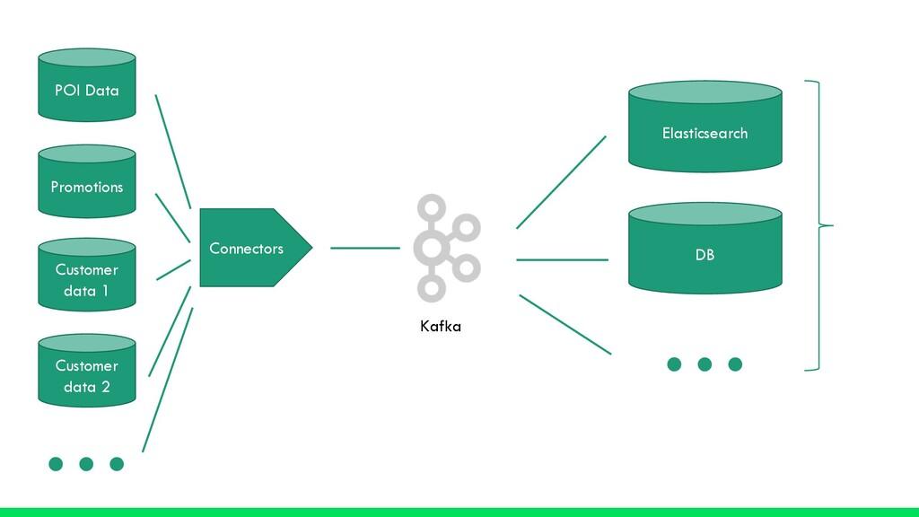 Kafka Elasticsearch DB … Views Connectors POI D...