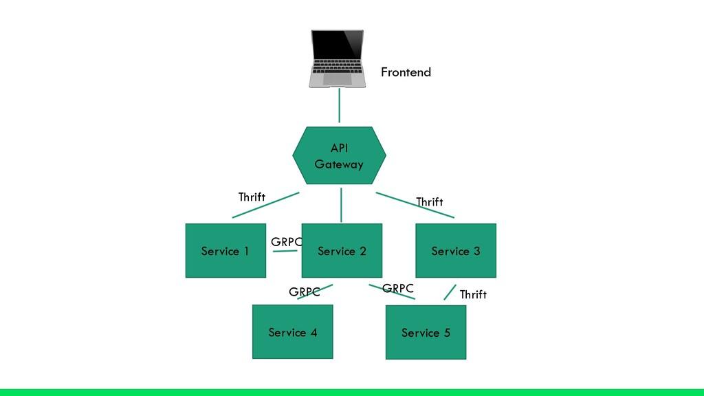 💻 Frontend API Gateway Service 1 Service 2 Serv...