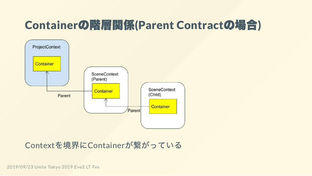 Container の階層関係(Parent Contract の場合) Context を境...