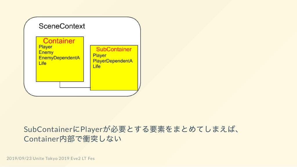 SubContainer にPlayer が必要とする要素をまとめてしまえば、 Contain...