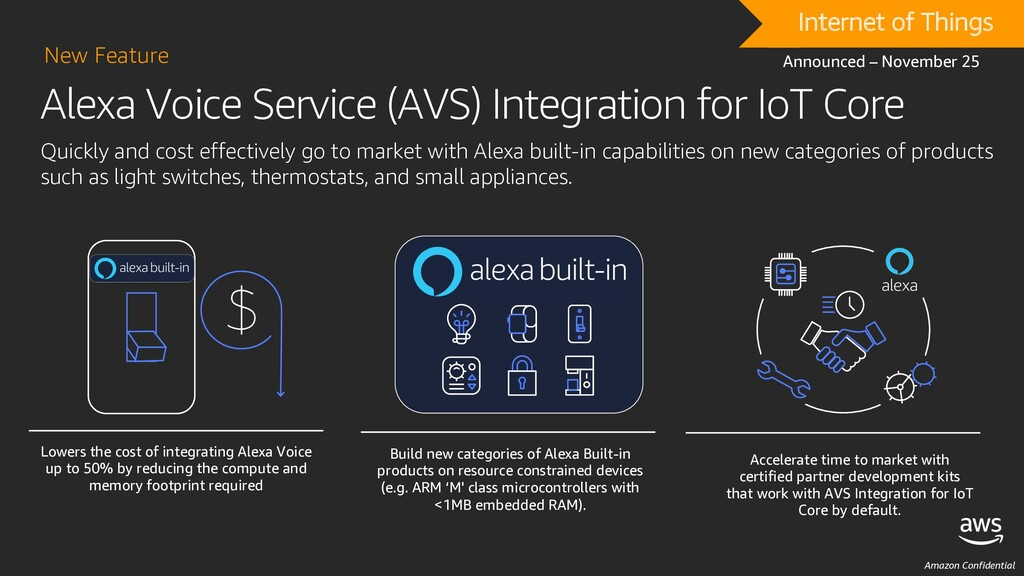 Amazon Confidential Alexa Voice Service (AVS) I...