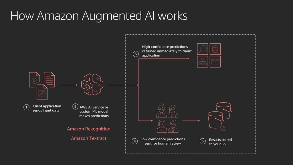 How Amazon Augmented AI works Client applicatio...