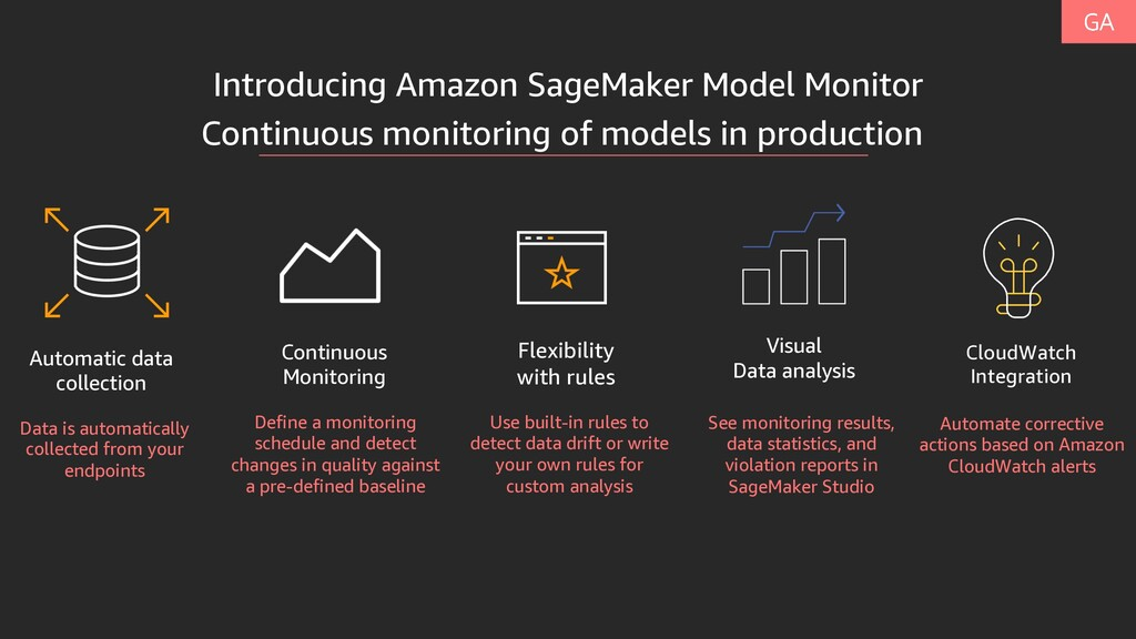Introducing Amazon SageMaker Model Monitor Auto...