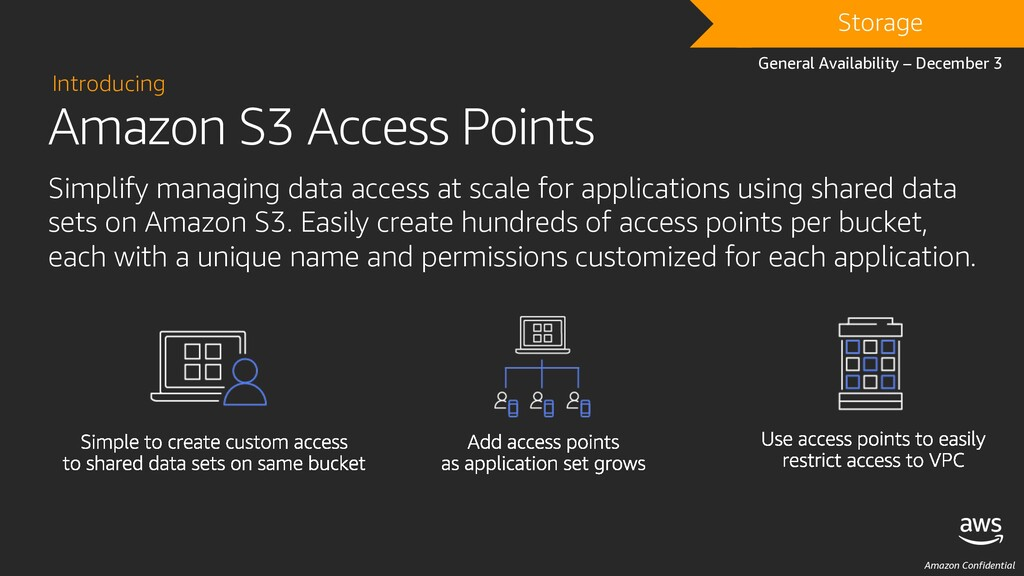 Amazon Confidential Amazon S3 Access Points Int...