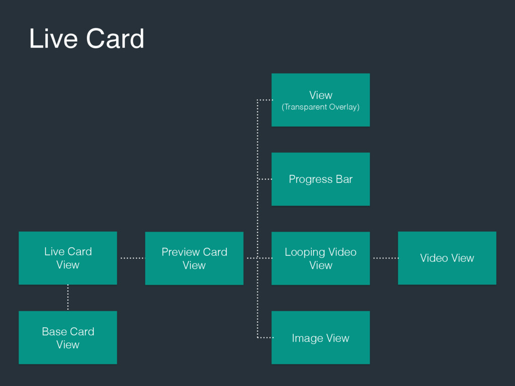 Live Card Live Card View Base Card View Preview...