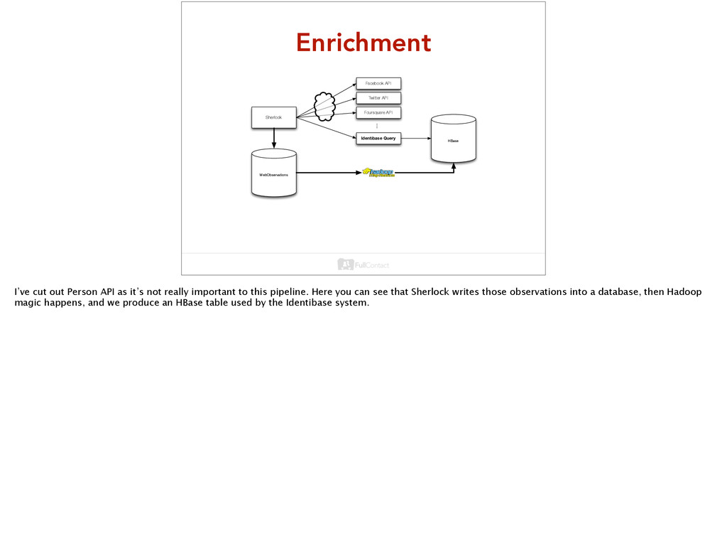 Enrichment Sherlock WebObservations Facebook AP...
