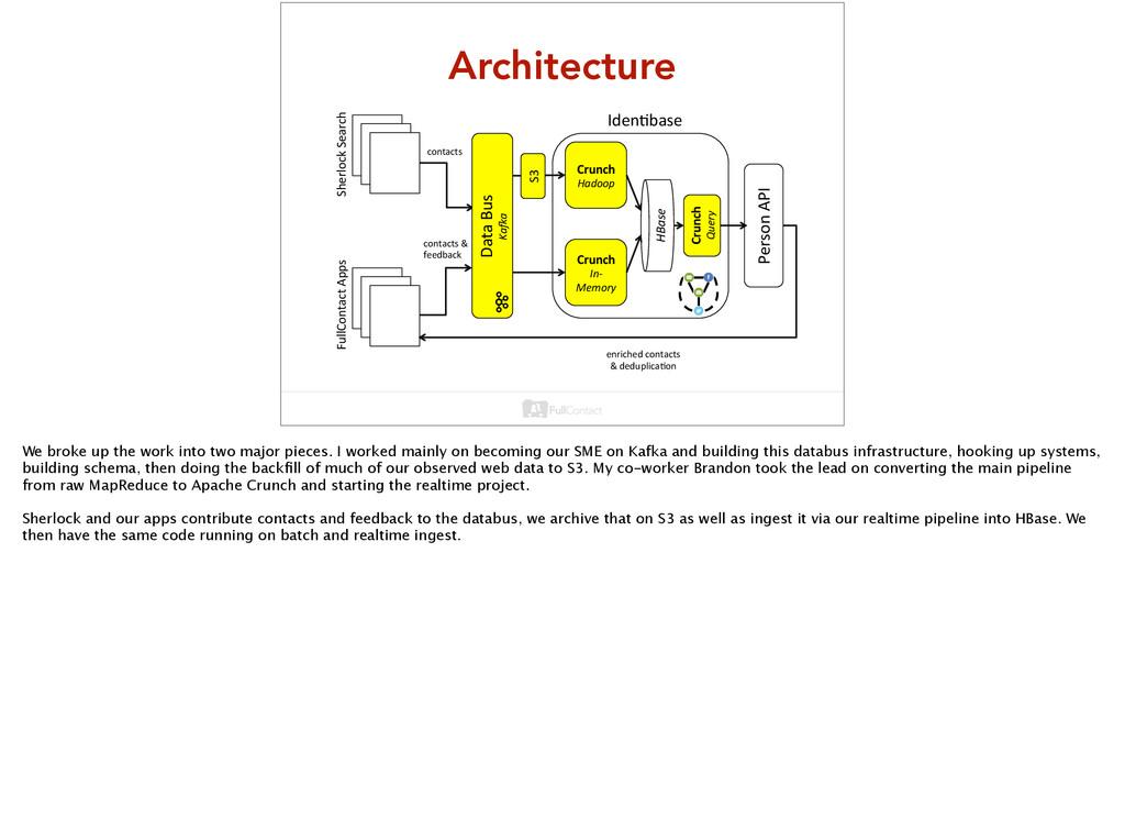 Architecture HBase& Person'API' Iden+base' cont...