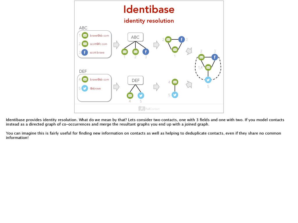 Identibase identity resolution scott@fc.com br...