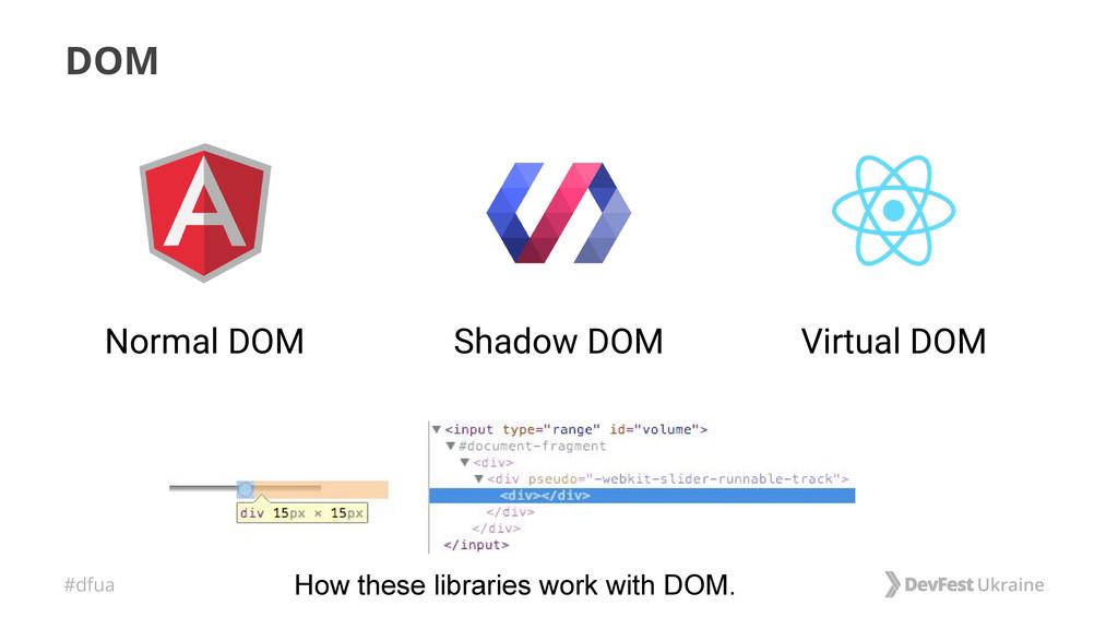#dfua DOM Shadow DOM Normal DOM Virtual DOM How...