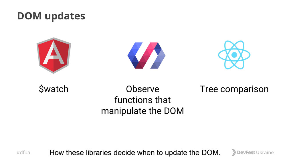 #dfua DOM updates Observe functions that manipu...