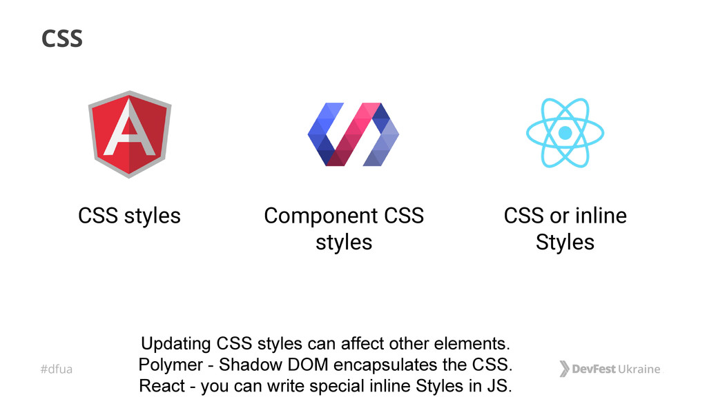 #dfua CSS Component CSS styles CSS styles CSS o...