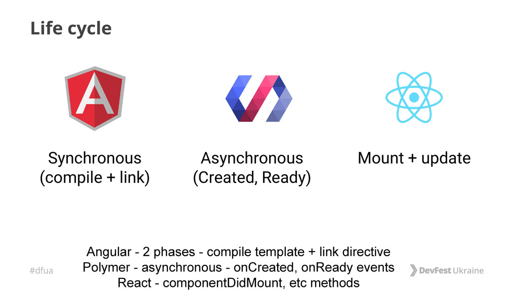 #dfua Life cycle Asynchronous (Created, Ready) ...