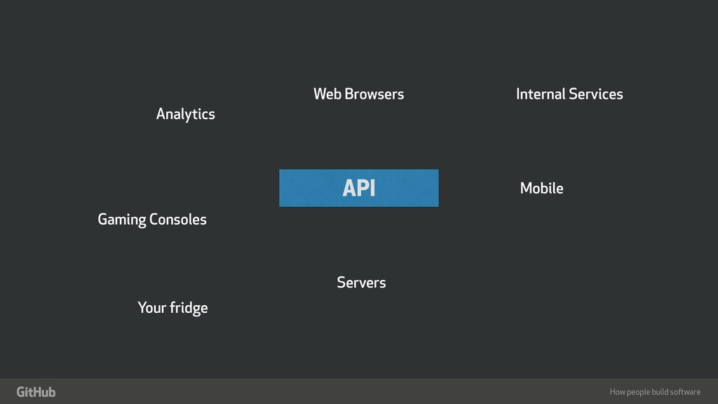 "How people build software "" API Web Browsers Mo..."