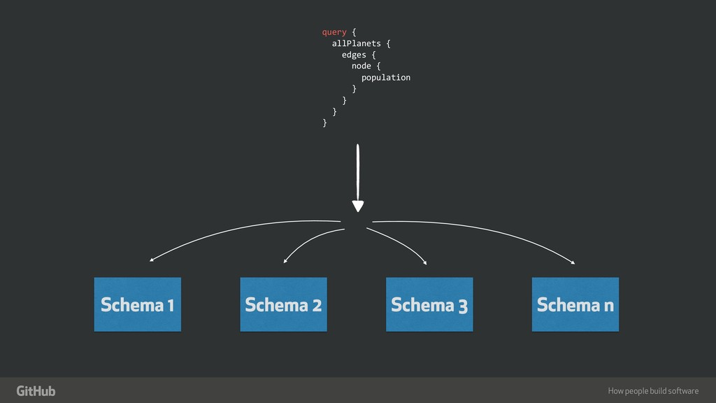 "How people build software "" Schema 1 query { al..."