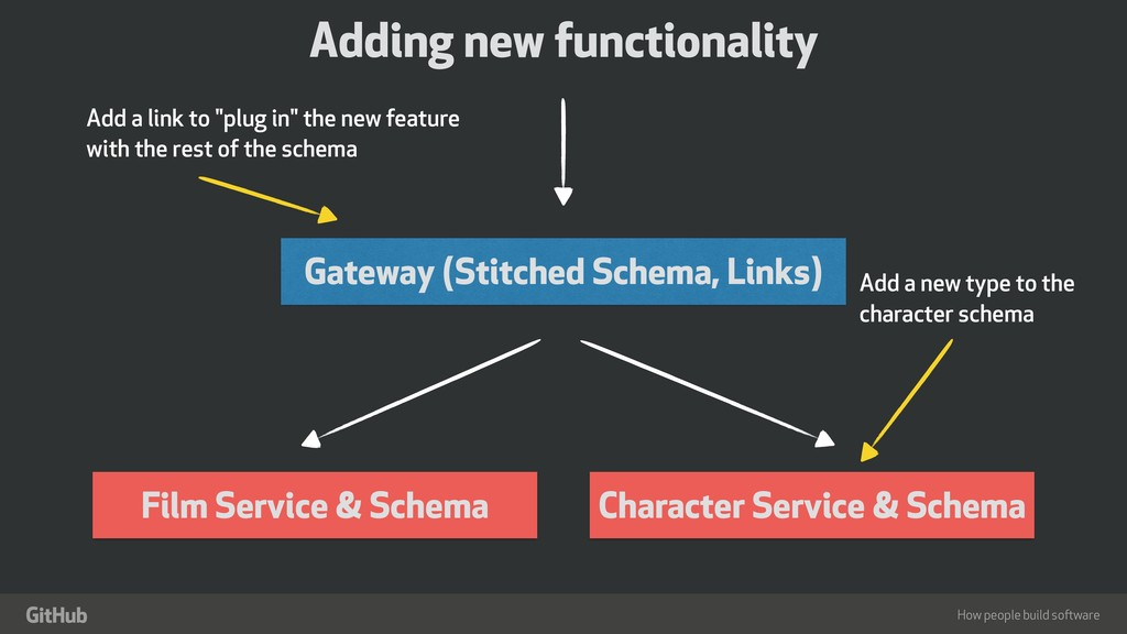 "How people build software "" Gateway (Stitched S..."