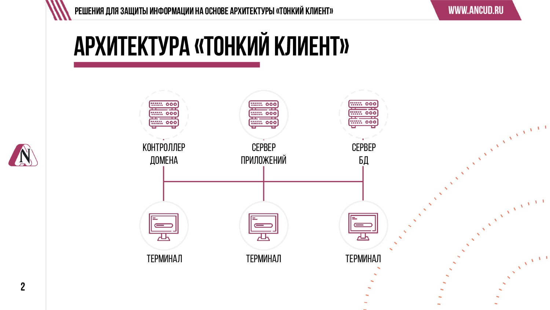 2 Решения для защиты информации на основе архит...