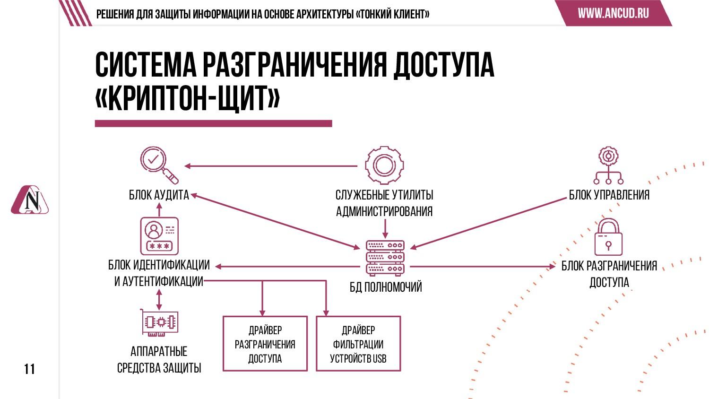11 Решения для защиты информации на основе архи...