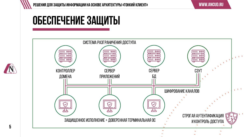 5 Решения для защиты информации на основе архит...