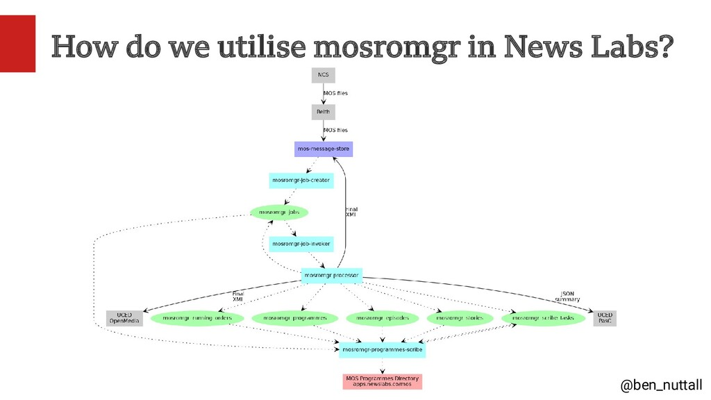 @ben_nuttall How do we utilise mosromgr in News...