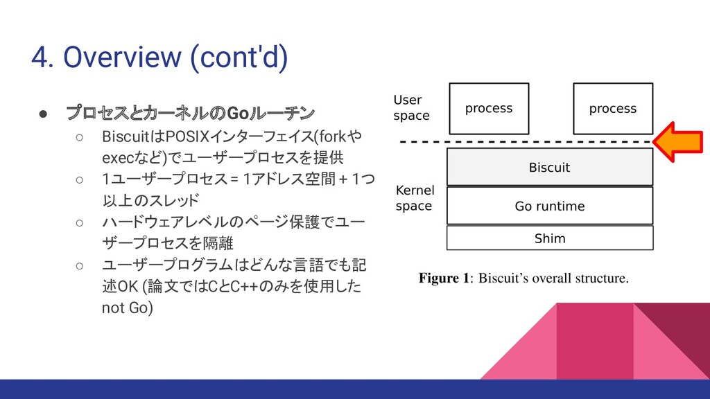 4. Overview (cont'd) ● プロセスとカーネルのGoルーチン ○ Biscu...
