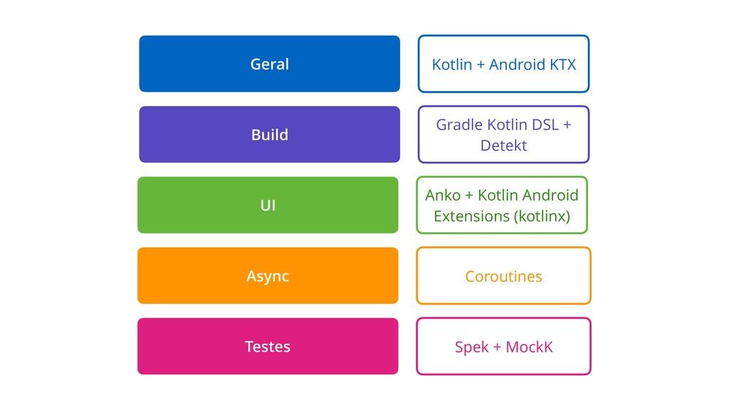 Kotlin + Android KTX Anko + Kotlin Android Exte...
