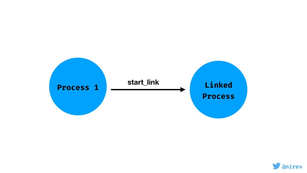 @nirev Process 1 Linked Process start_link