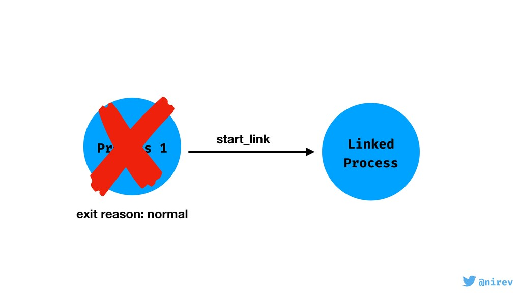 @nirev Process 1 Linked Process start_link exit...