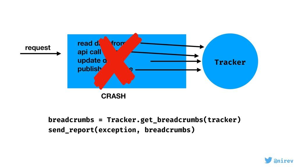 @nirev request Tracker read data from db api ca...