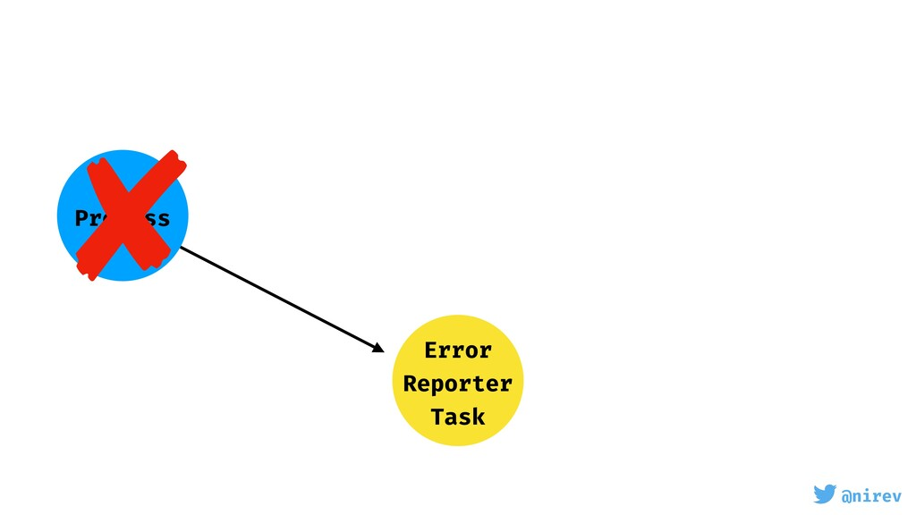 @nirev Error Reporter Task Process