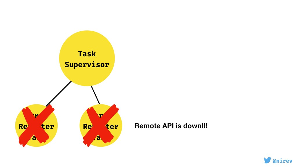 @nirev Task Supervisor Error Reporter Task Erro...