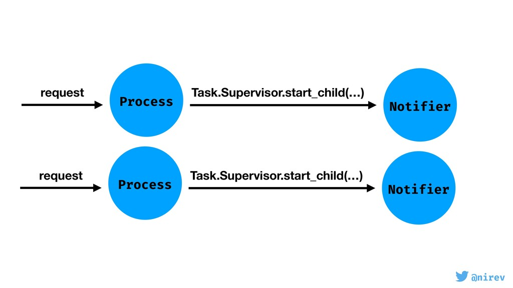 @nirev Process request Task.Supervisor.start_ch...