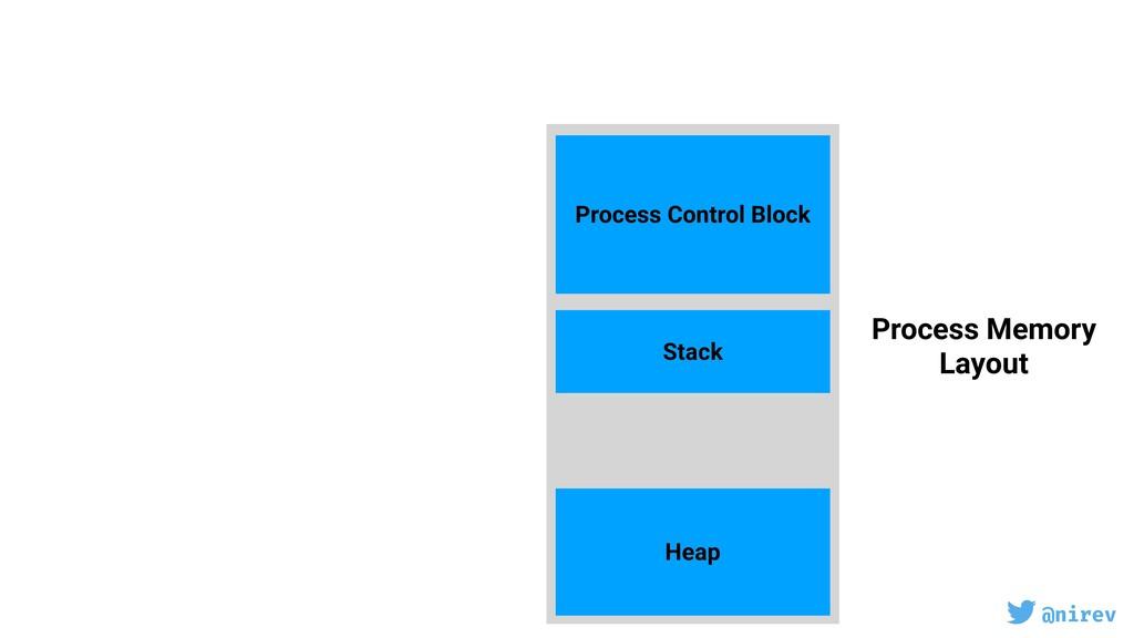 @nirev Process Control Block Stack Heap Process...