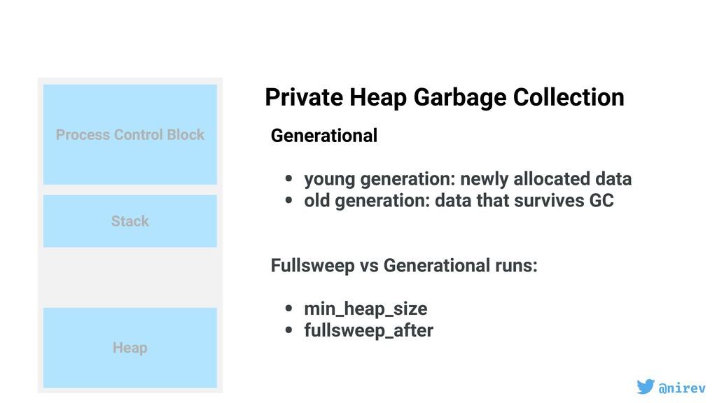 @nirev Process Control Block Stack Heap Private...