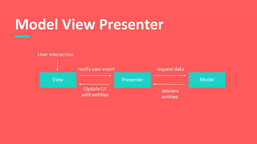 Model View Presenter View Presenter Model User ...