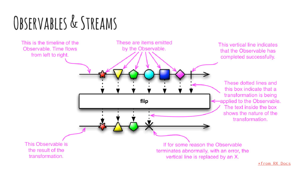 Observables & Streams *from RX Docs