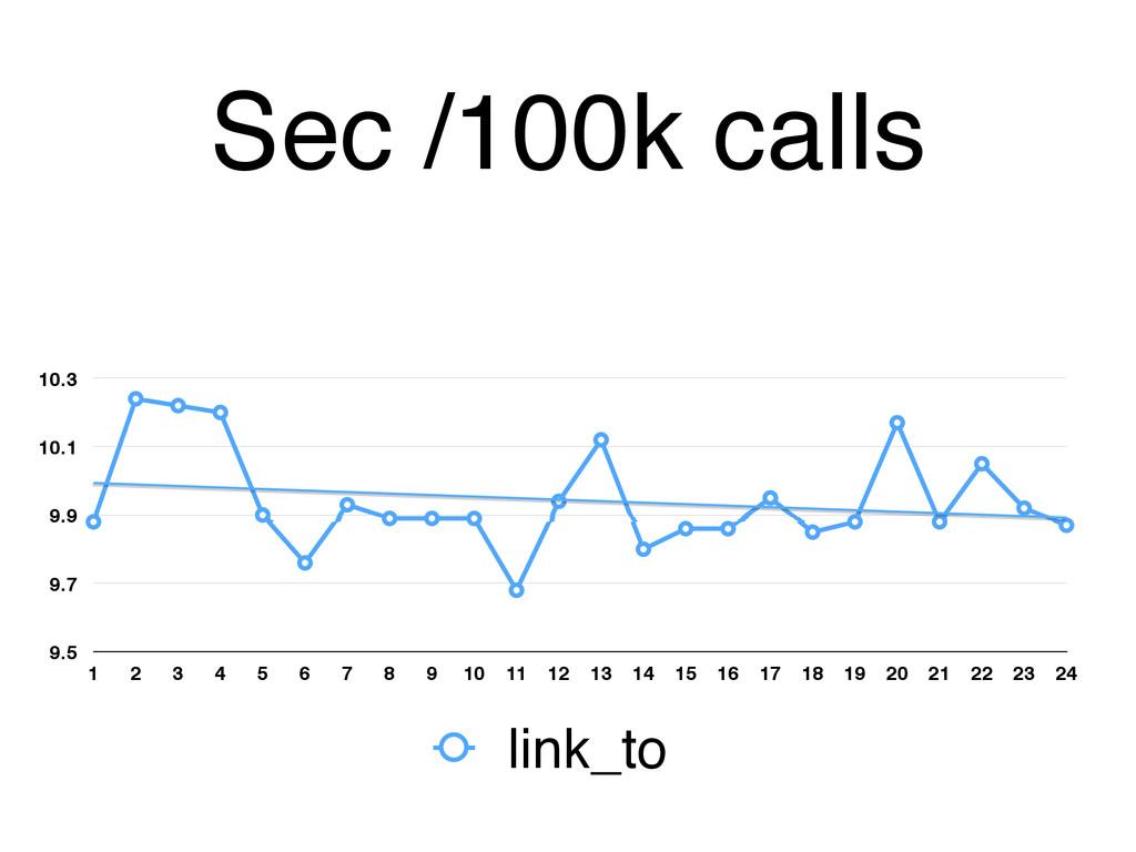 Sec /100k calls 9.5 9.7 9.9 10.1 10.3 1 2 3 4 5...