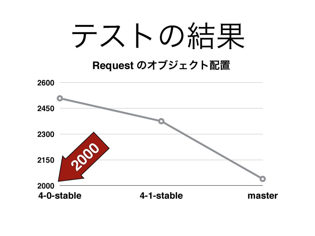 ςετͷ݁Ռ Request ͷΦϒδΣΫτஔ 2000 2150 2300 2450 26...