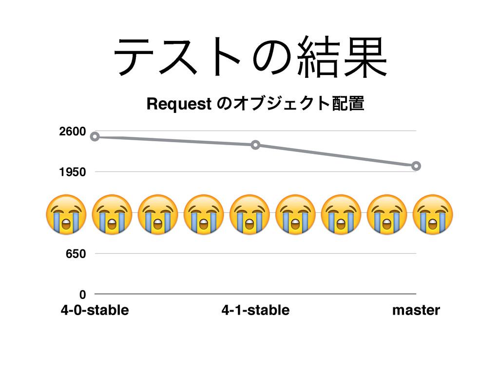 ςετͷ݁Ռ Request ͷΦϒδΣΫτஔ 0 650 1300 1950 2600 4...