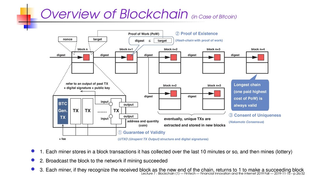 Overview of Blockchain (in Case of Bitcoin) dig...