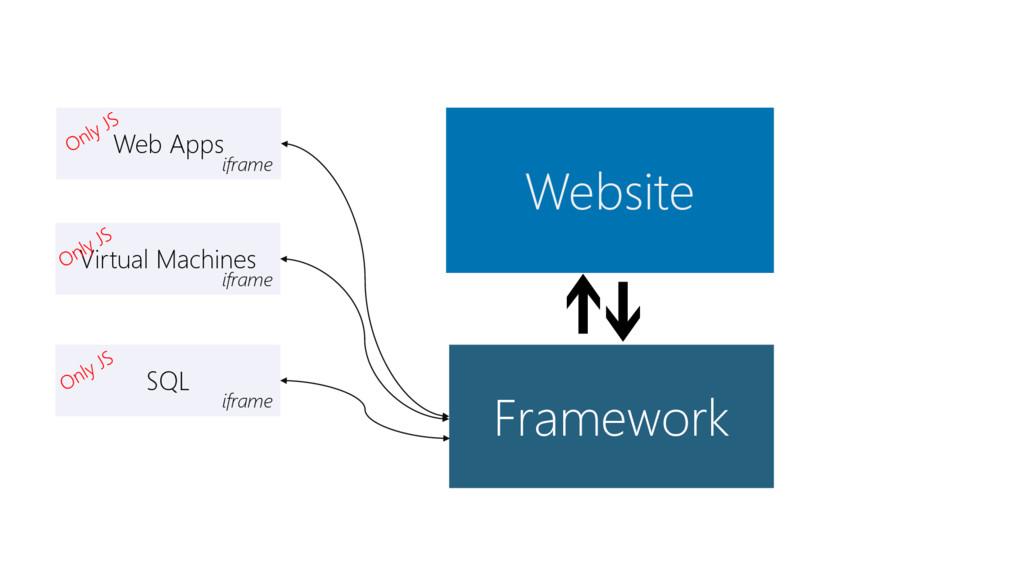 Website Framework Web Apps iframe Virtual Machi...