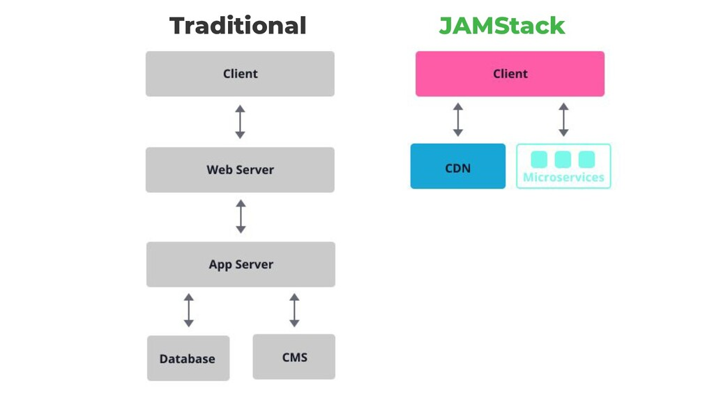 Traditional JAMStack