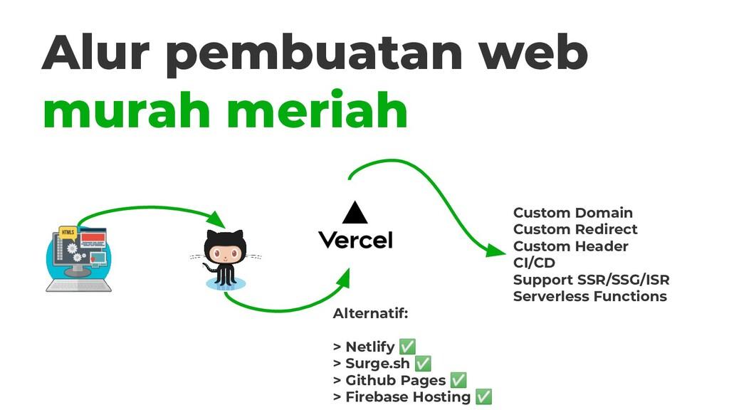 Alur pembuatan web murah meriah Custom Domain C...