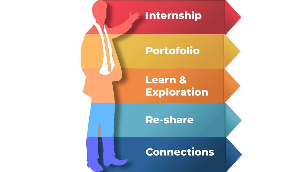 Internship Portofolio Learn & Exploration Re-sh...