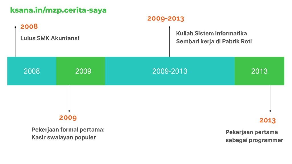 2008 2009 2009-2013 2013 2008 Lulus SMK Akuntan...